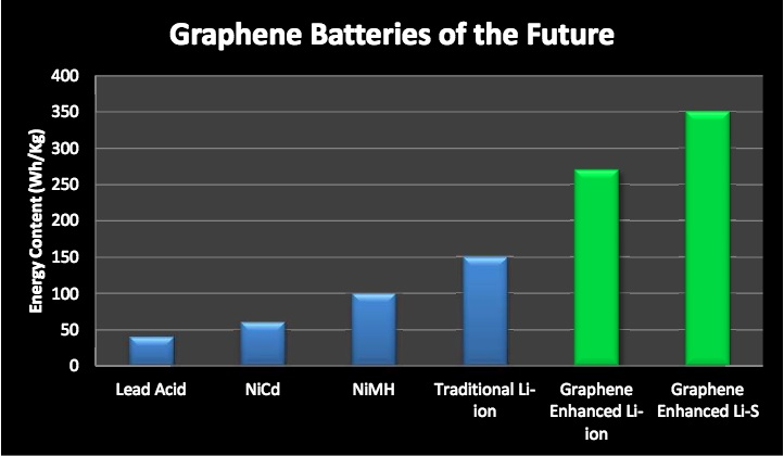 Graphene batteries of the future